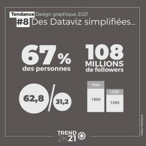 Graphiste Graphisme data vision moderne 2021